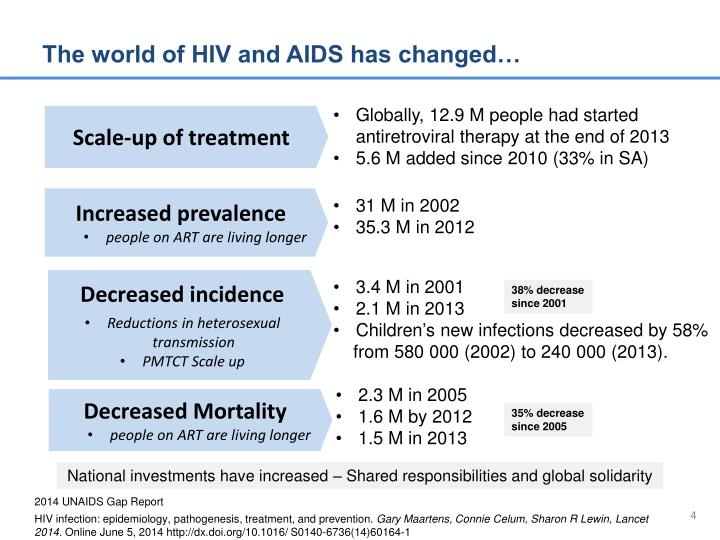 The world of HIV and AIDS has changed…