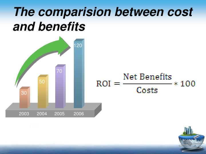 The comparision between cost and benefits