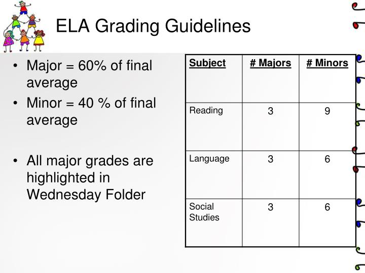 ELA Grading Guidelines