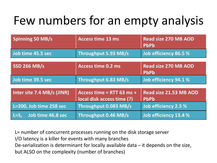 Few numbers for an empty analysis