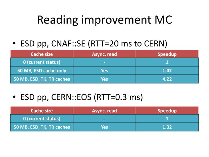 Reading improvement MC