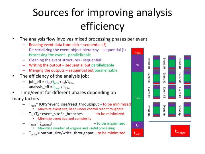 Sources for improving analysis efficiency