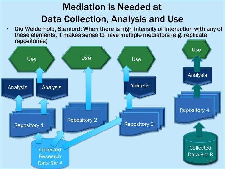 Mediation is Needed at