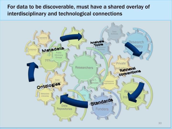 For data to be discoverable, must have a shared overlay of