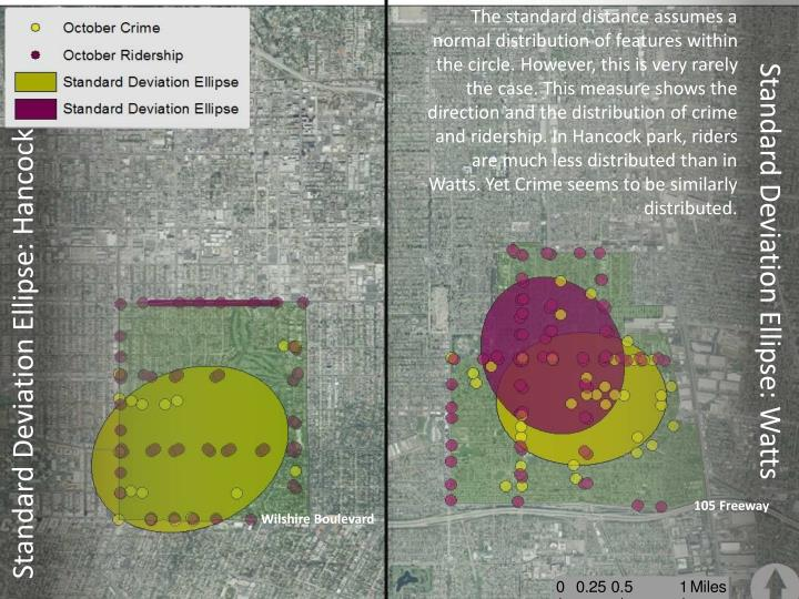The standard distance assumes a normal distribution of features within the circle. However, this is very rarely the case. This measure shows the direction and the distribution of crime and ridership. In Hancock park, riders are much less distributed than in Watts. Yet Crime seems to be similarly distributed.