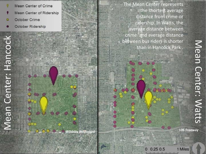 The Mean Center represents  the shortest average distance from crime or ridership. In Watts, the average distance between  crime  and average distance between bus riders is shorter than in Hancock Park .
