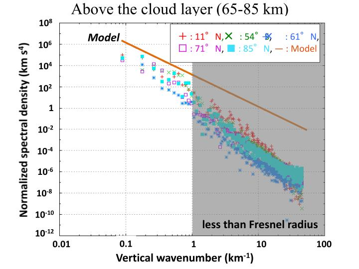 Above the cloud layer (65-85 km)