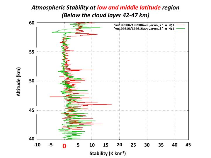 Atmospheric Stability at