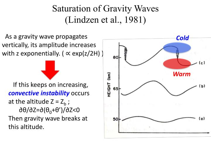 Saturation of Gravity Waves