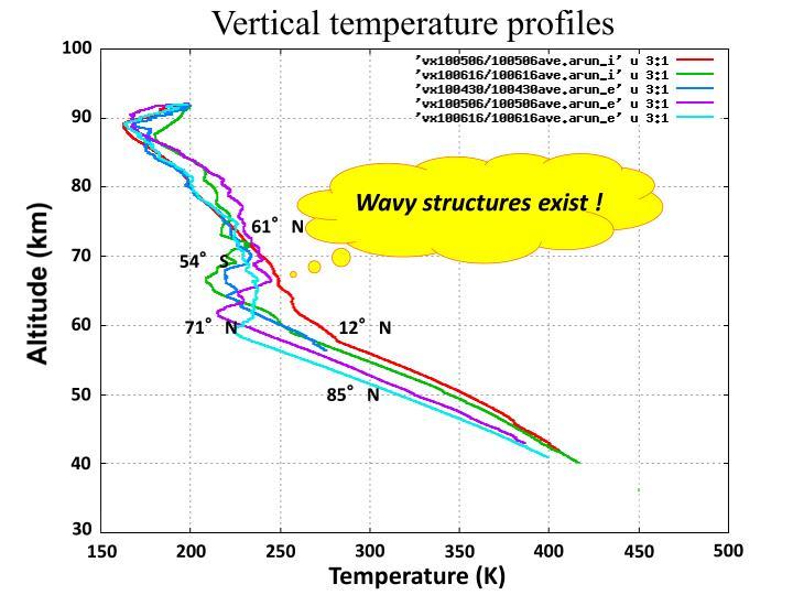 Vertical temperature profiles