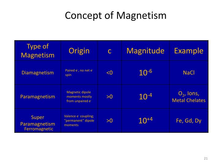 Concept of Magnetism
