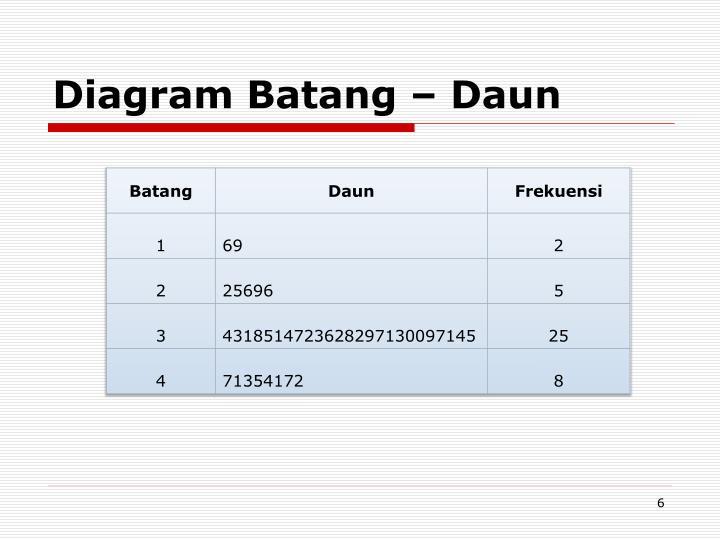 Ppt distribusi empiris powerpoint presentation id3167849 diagram batang daun ccuart Image collections