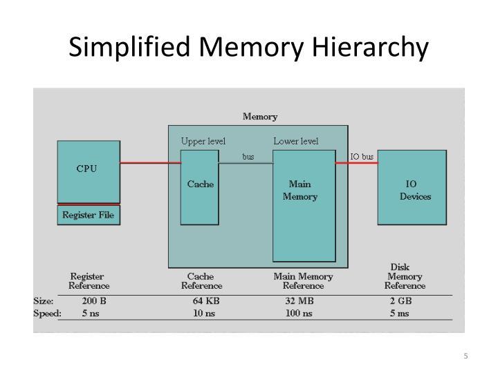 Simplified Memory Hierarchy