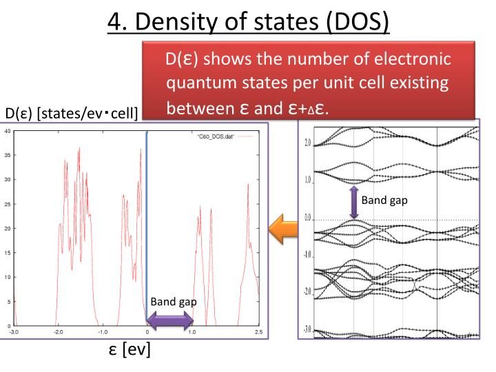 4. Density of states (DOS)