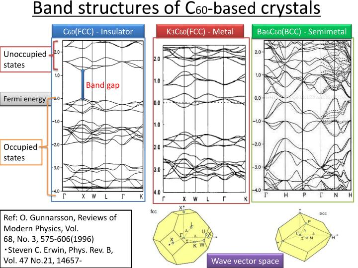 Band structures of C