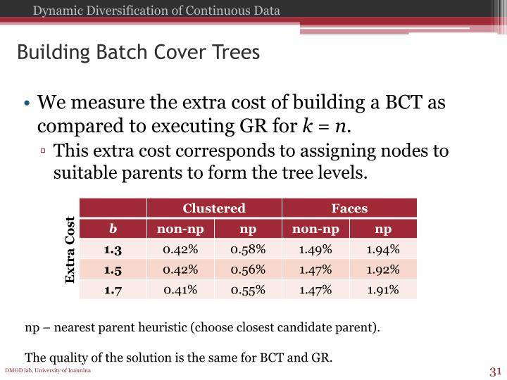 Building Batch Cover Trees