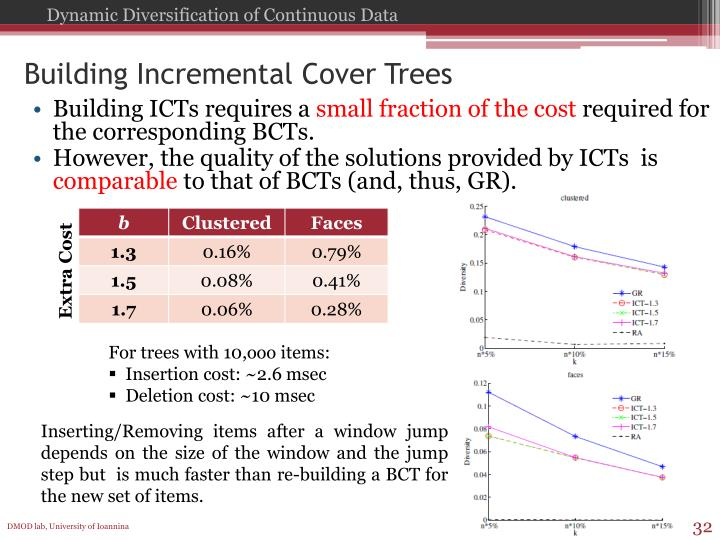 Building Incremental Cover Trees