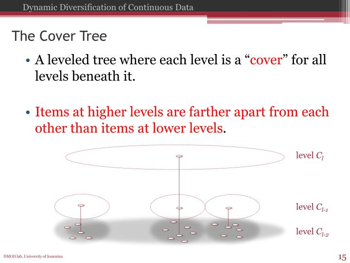 The Cover Tree
