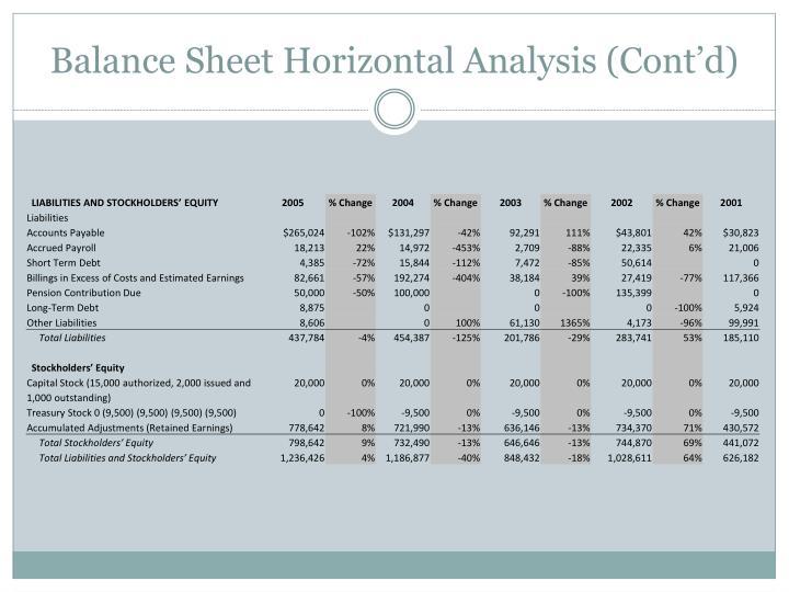 Balance Sheet Horizontal
