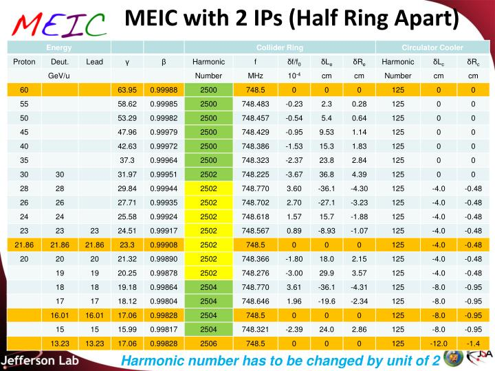 MEIC with 2 IPs (Half Ring Apart)