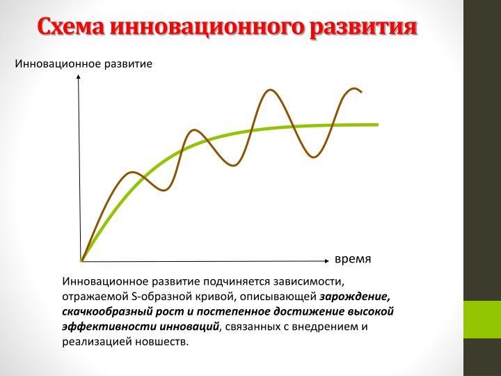 Схема инновационного развития