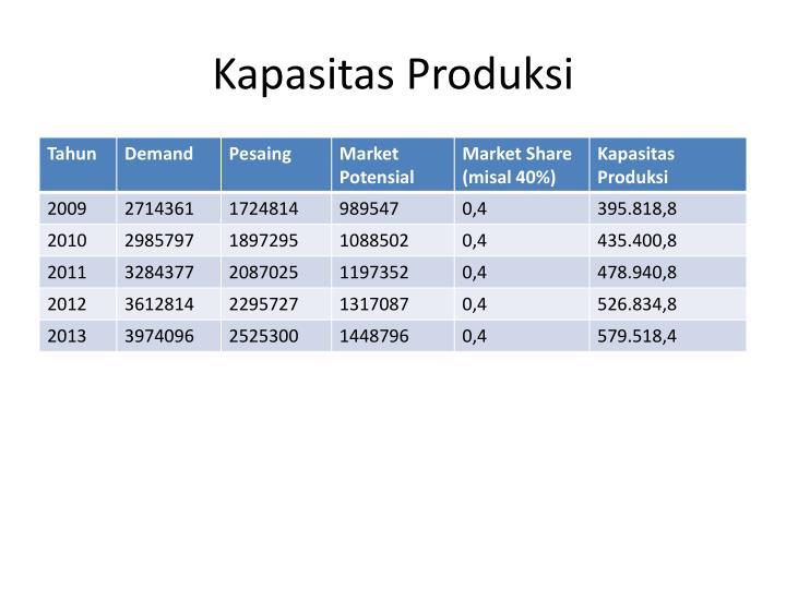 Kapasitas Produksi