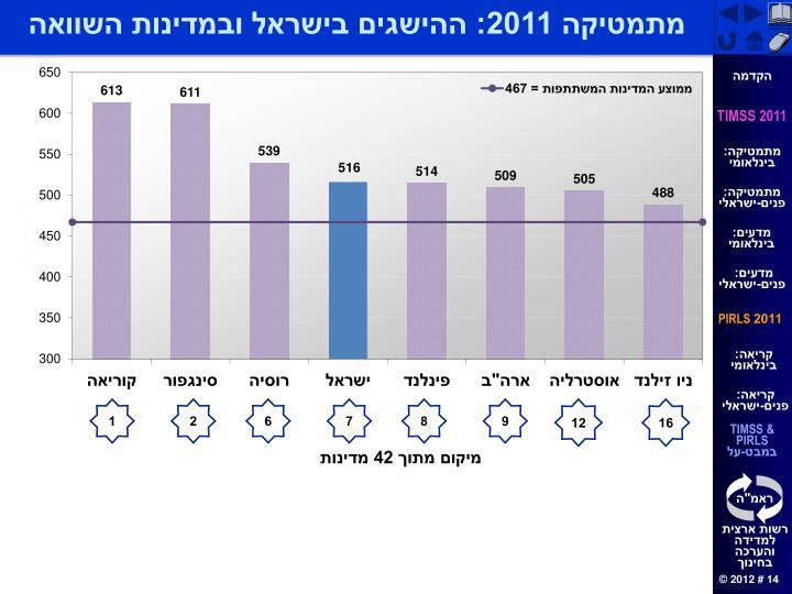 מתמטיקה 2011: ההישגים בישראל ובמדינות השוואה