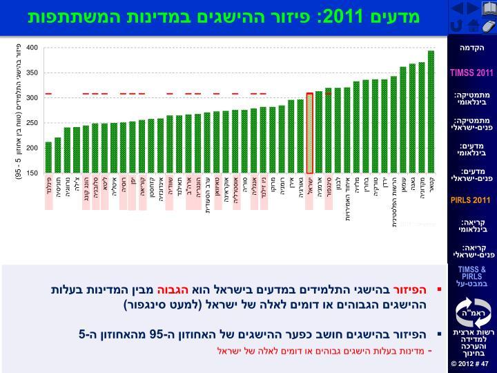 מדעים 2011: פיזור ההישגים במדינות המשתתפות