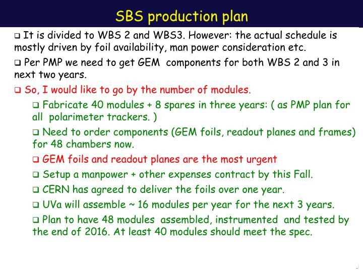 Sbs production plan