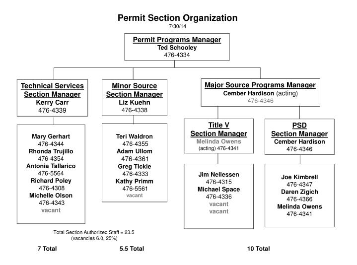 Permit section organization 7 30 14