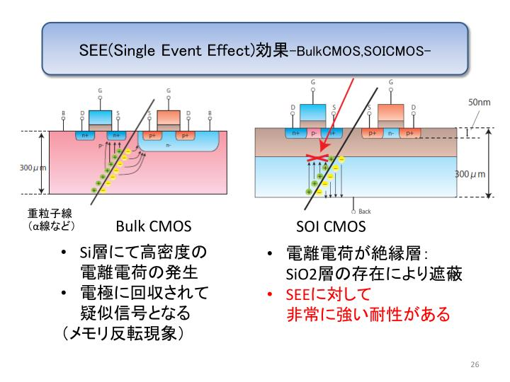 SEE(Single Event Effect)