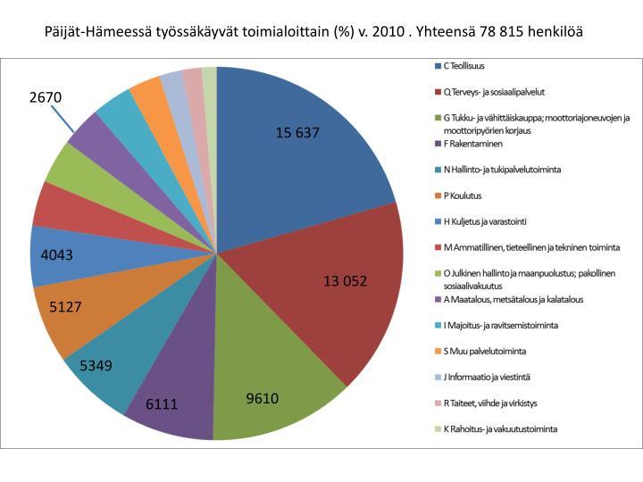 Päijät-Hämeessä työssäkäyvät toimialoittain (%) v. 2010 . Yhteensä 78 815 henkilöä