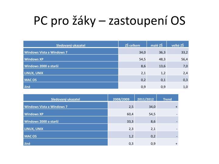 PC pro žáky – zastoupení OS