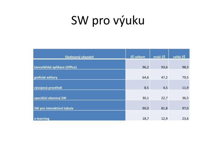 SW pro výuku