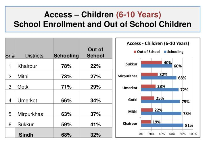 Access – Children