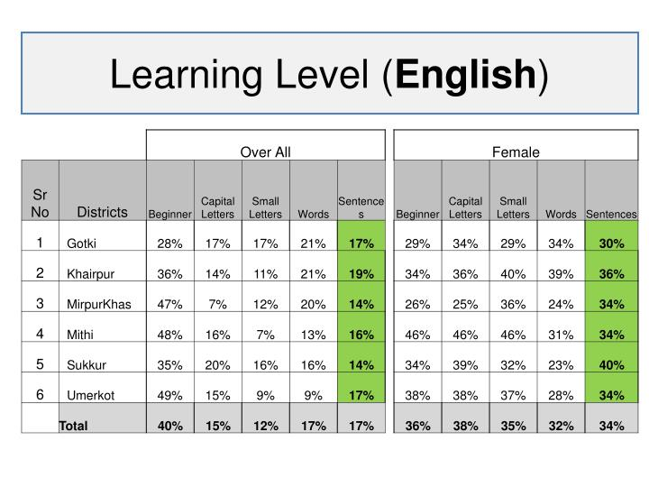 Learning Level (