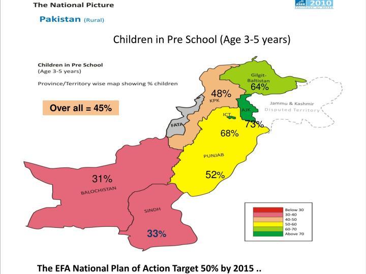 Children in Pre School (Age 3-5 years)