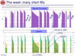 the week many short fills