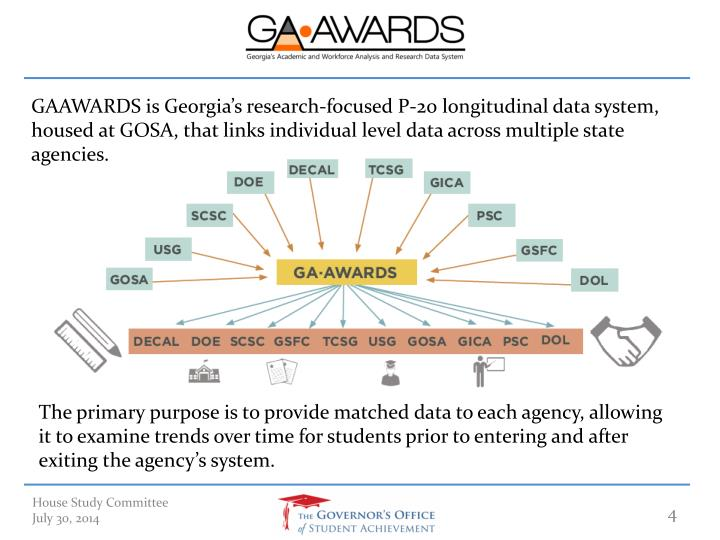 GAAWARDS is Georgia's research-focused P-20 longitudinal data system, housed at GOSA, that links individual level data across multiple state agencies.