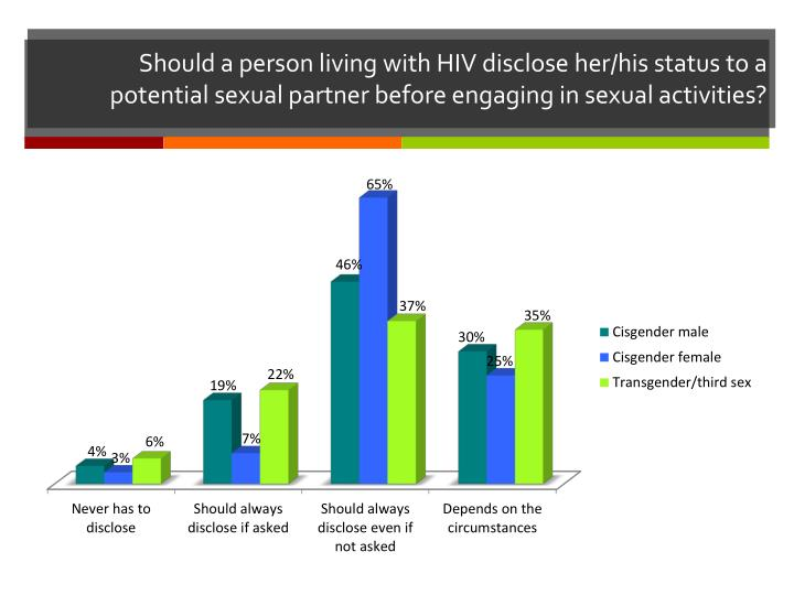 Should a person living with HIV disclose her/his status to a potential sexual partner before engaging in sexual activities?