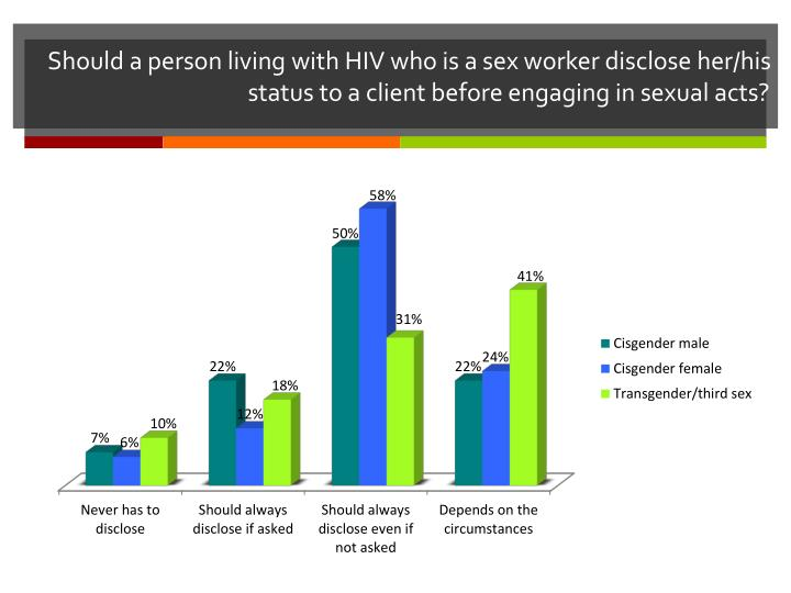 Should a person living with HIV who is a sex worker disclose her/his status to a client before engaging in sexual acts?