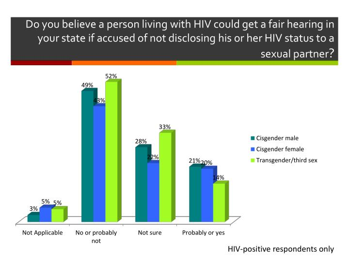 Do you believe a person living with HIV could get a fair hearing in your state if accused of not disclosing his or her HIV status to a sexual partner