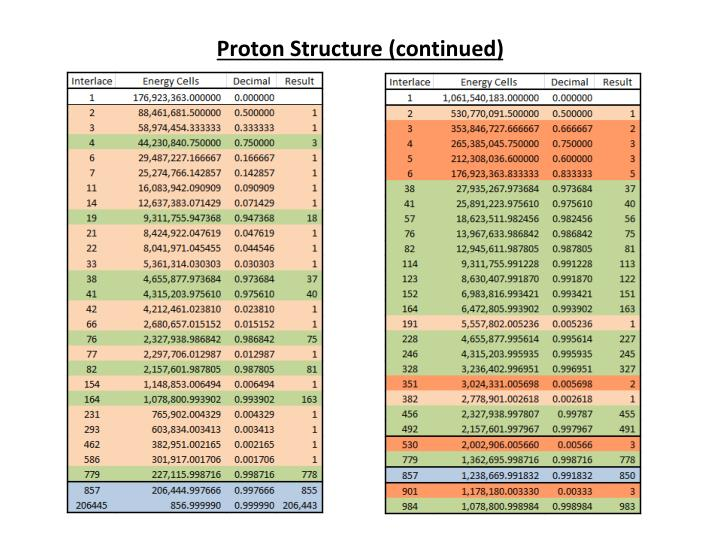 Proton Structure (continued)