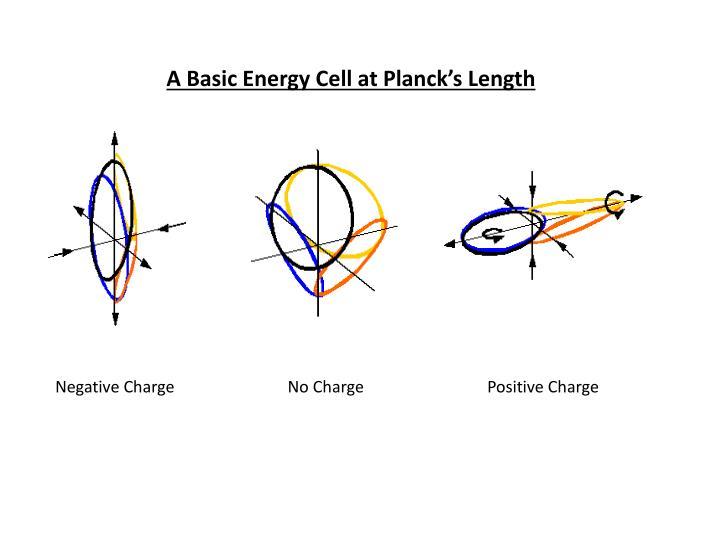 A Basic Energy Cell at Planck's Length