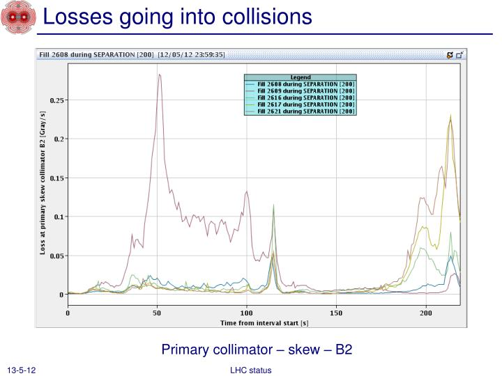 Losses going into collisions