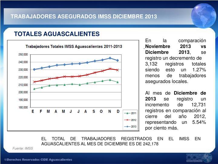TRABAJADORES ASEGURADOS IMSS DICIEMBRE 2013