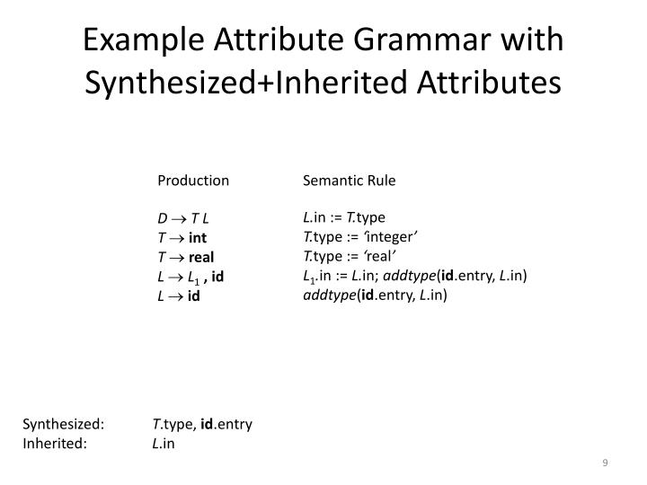Example Attribute Grammar with Synthesized+Inherited Attributes