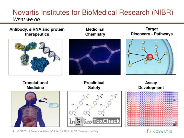 Novartis Institutes for