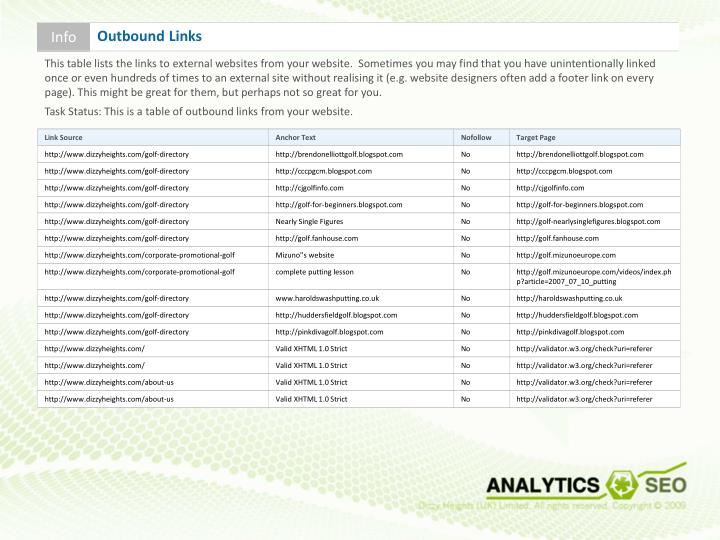 This table lists the links to external websites from your website.  Sometimes you may find that you have unintentionally linked once or even hundreds of times to an external site without realising it (e.g. website designers often add a footer link on every page). This might be great for them, but perhaps not so great for you.