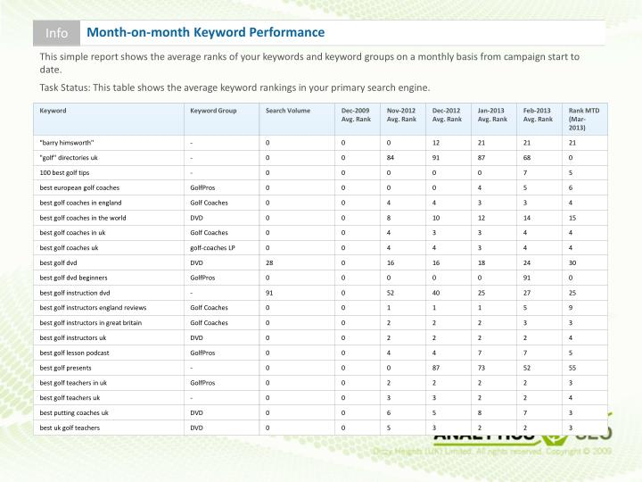 This simple report shows the average ranks of your keywords and keyword groups on a monthly basis from campaign start to date.